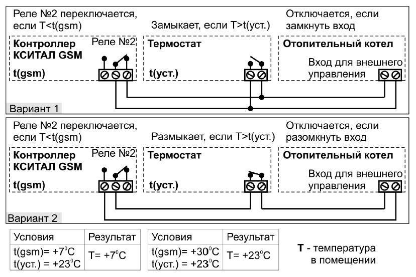 подключении КСИТАЛ-GSM